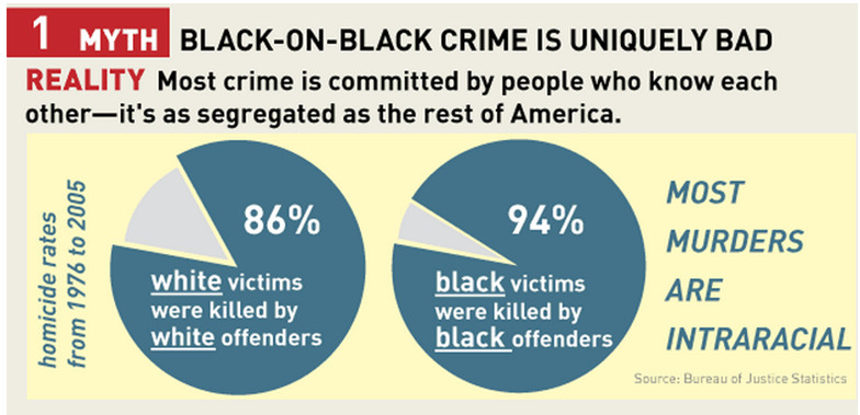 black on black crime 3 essay Black lives matter should also take on 'black-on-black crime  blm could be central in calling for national assistance in fighting black-on-black crime,  3.